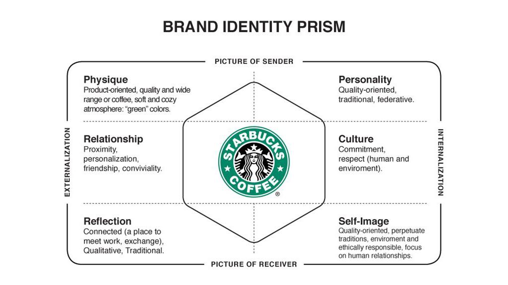 Branding strategie model: Starbucks Coffee
