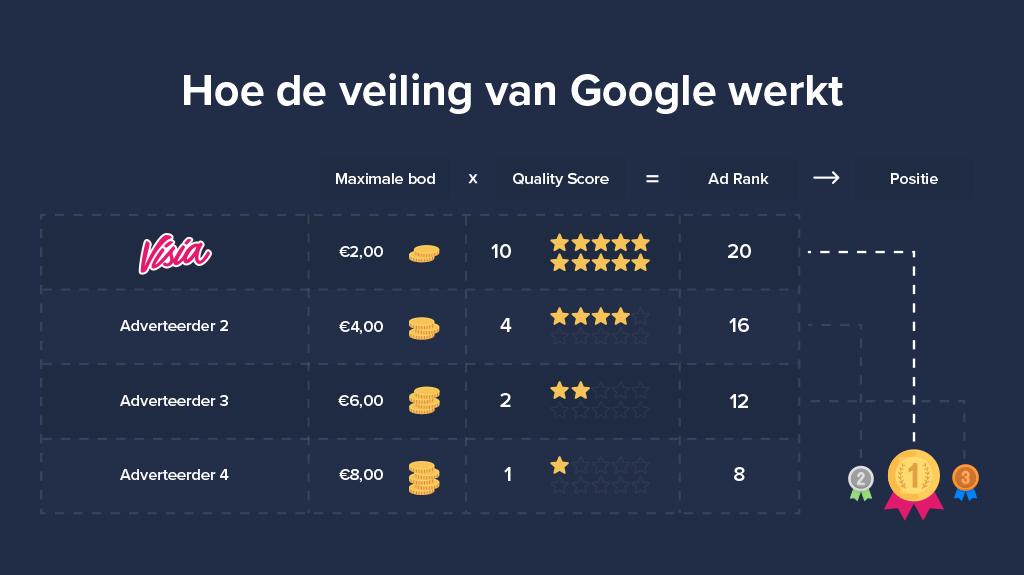 Hoe de veiling van Google Ads werkt