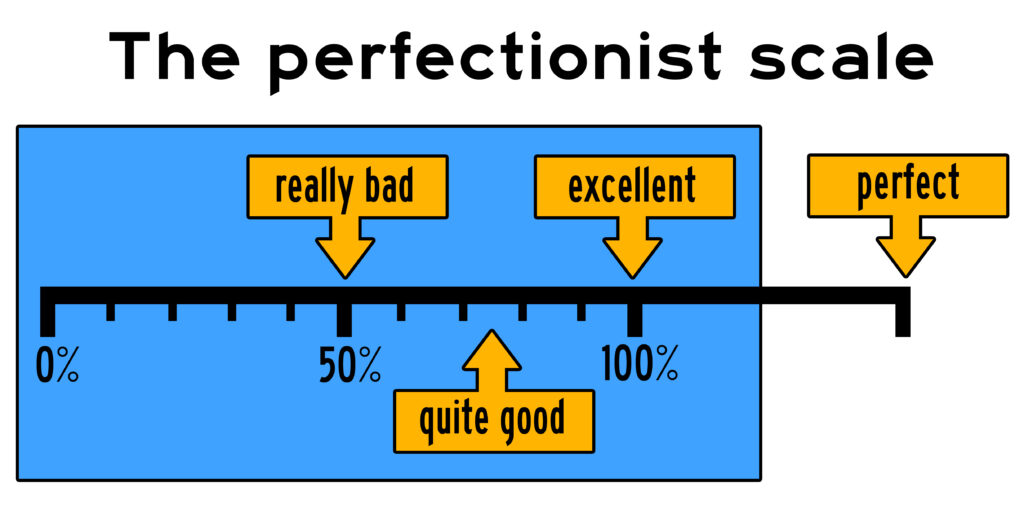 The Perfectionist Scale