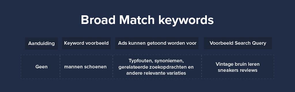 Broad Match keywords