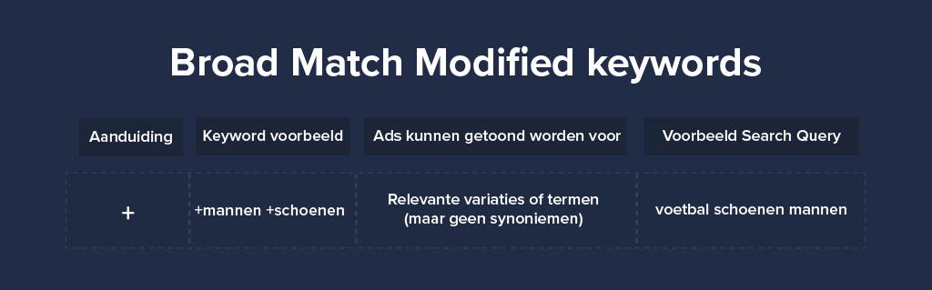 Broad Match Modified keywords