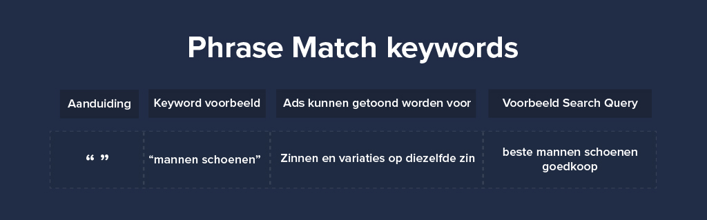Phrase Match keywords